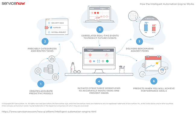 ServiceNow Launches Intelligent AutomationEngine™